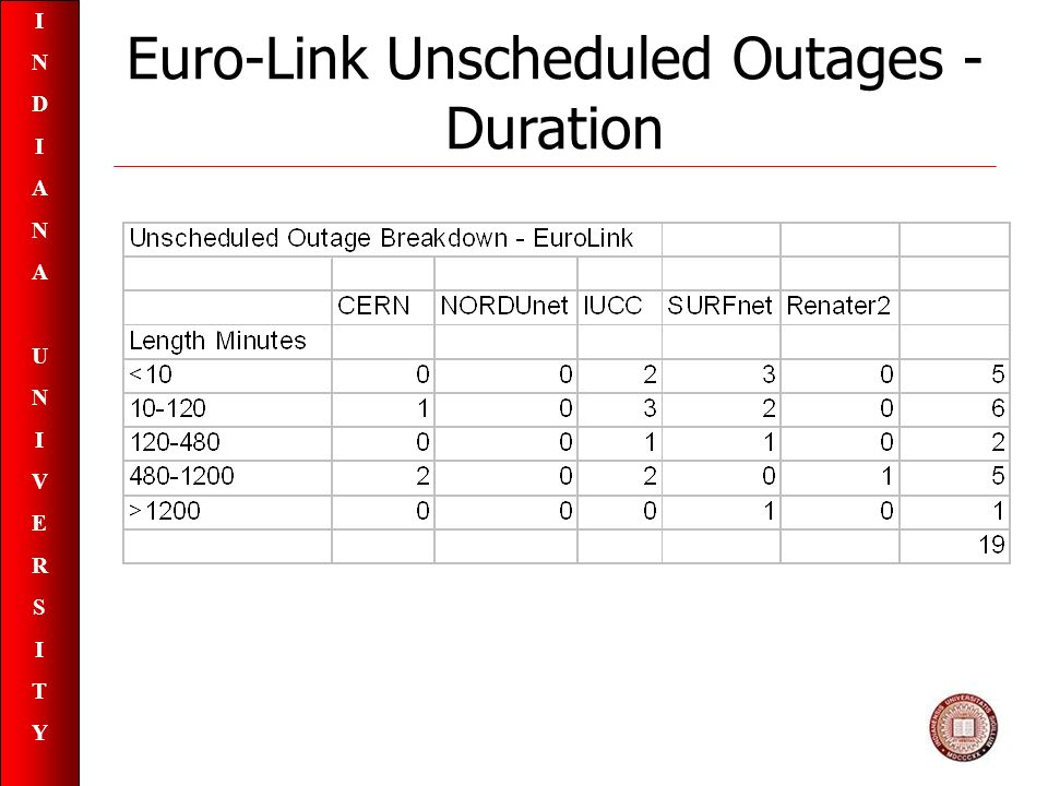 INDIANAUNIVERSITYINDIANAUNIVERSITY Euro-Link Unscheduled Outages - Duration