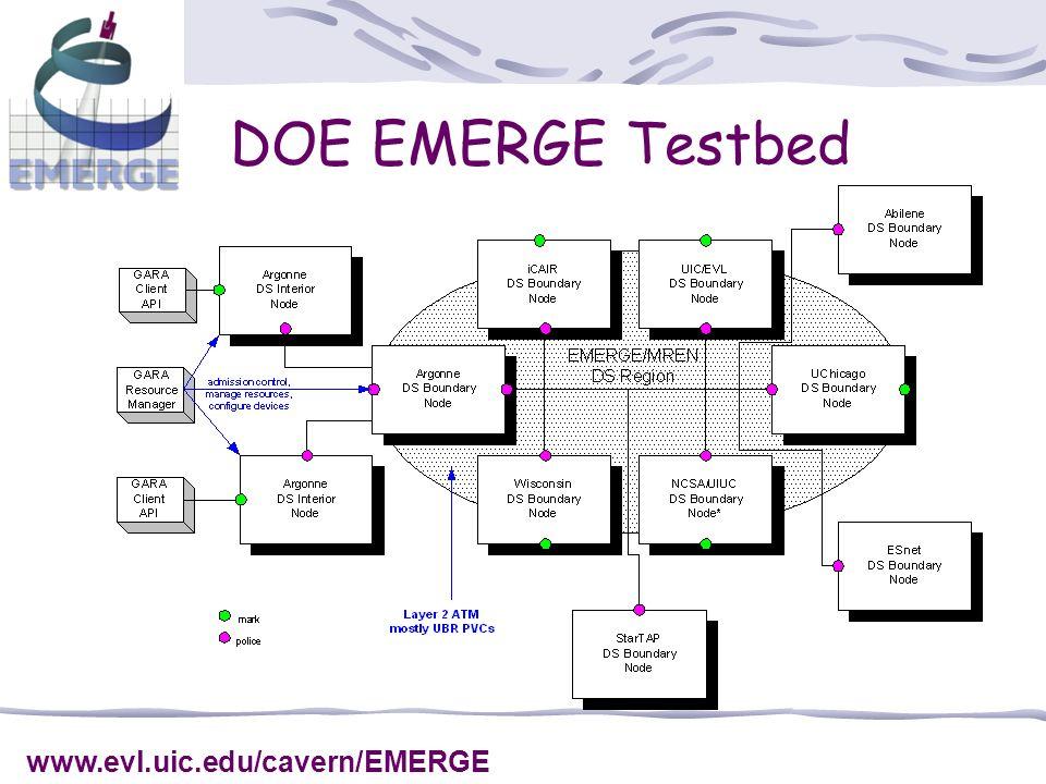 DOE EMERGE Testbed www.evl.uic.edu/cavern/EMERGE