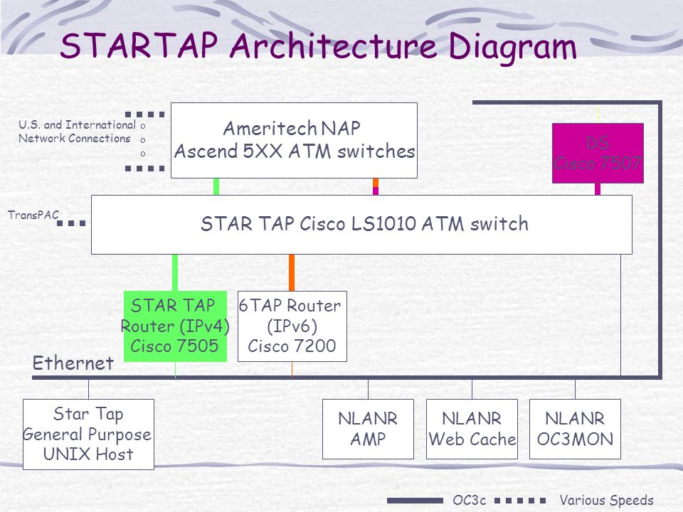 STARTAP Architecture Diagram Ethernet Various SpeedsOC3c Ameritech NAP Ascend 5XX ATM switches U.S. and International Network Connections oooooo 6TAP