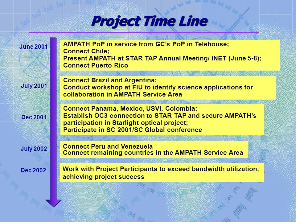 Project Time Line June 2001 AMPATH PoP in service from GCs PoP in Telehouse; Connect Chile; Present AMPATH at STAR TAP Annual Meeting/ INET (June 5-8)