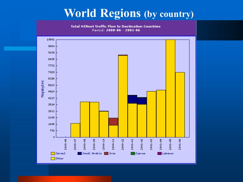 World Regions (by country)