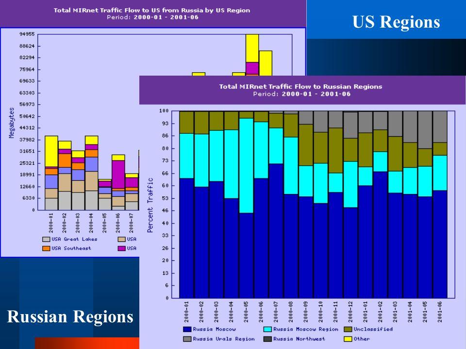 US Regions Russian Regions