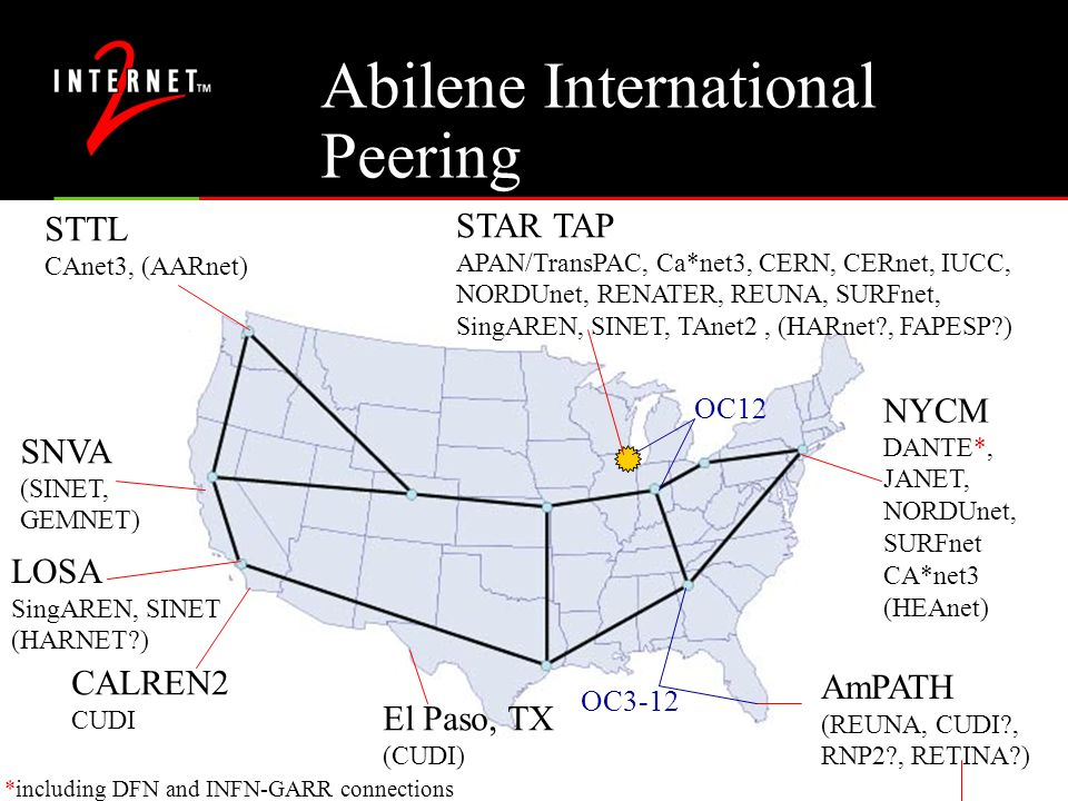 Abilene International Peering STAR TAP APAN/TransPAC, Ca*net3, CERN, CERnet, IUCC, NORDUnet, RENATER, REUNA, SURFnet, SingAREN, SINET, TAnet2, (HARnet , FAPESP ) OC12 NYCM DANTE*, JANET, NORDUnet, SURFnet CA*net3 (HEAnet) STTL CAnet3, (AARnet) SNVA (SINET, GEMNET) LOSA SingAREN, SINET (HARNET ) AmPATH (REUNA, CUDI , RNP2 , RETINA ) OC3-12 El Paso, TX (CUDI) CALREN2 CUDI *including DFN and INFN-GARR connections