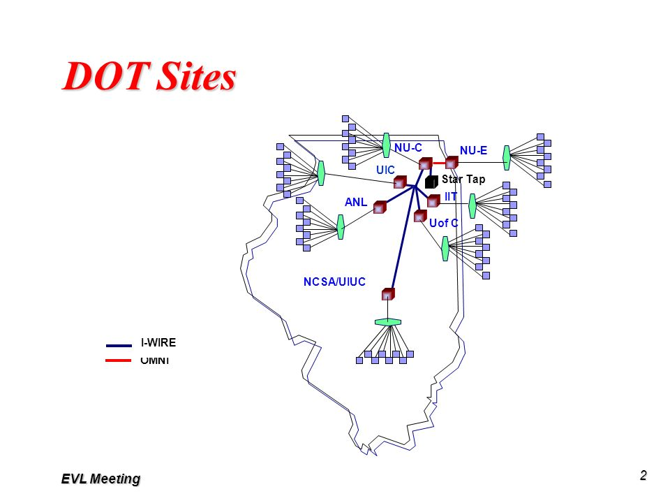 EVL Meeting 2 DOT Sites NU-E UIC ANL NCSA/UIUC Uof C NU-C Star Tap IIT OMNI I-WIRE