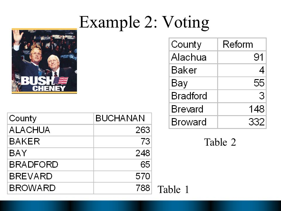 Example 2: Voting Table 1 Table 2