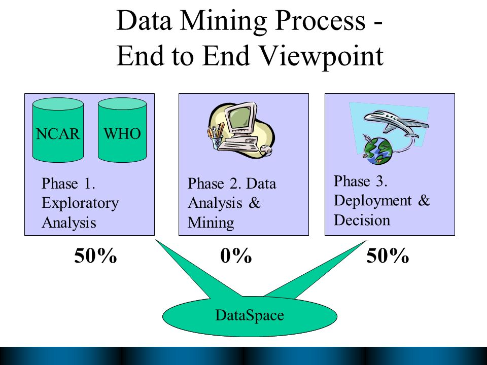 Data Mining Process - End to End Viewpoint NCAR WHO Phase 1.