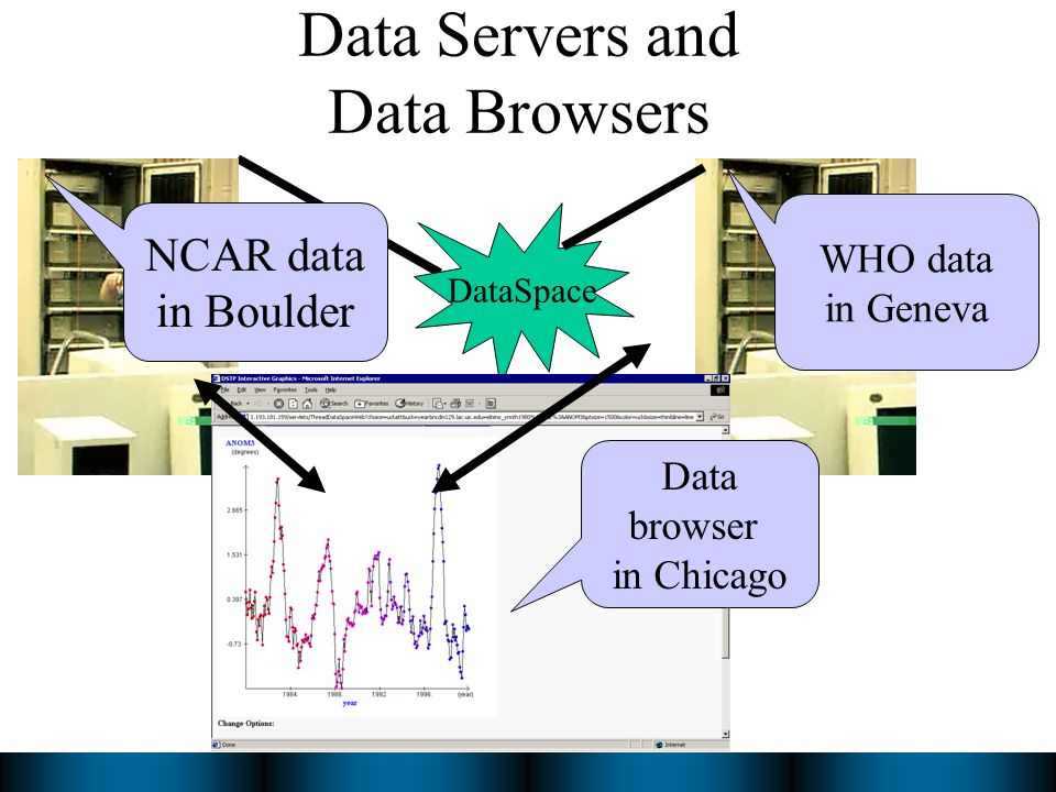 Data Servers and Data Browsers NCAR data in Boulder WHO data in Geneva DataSpace Data browser in Chicago