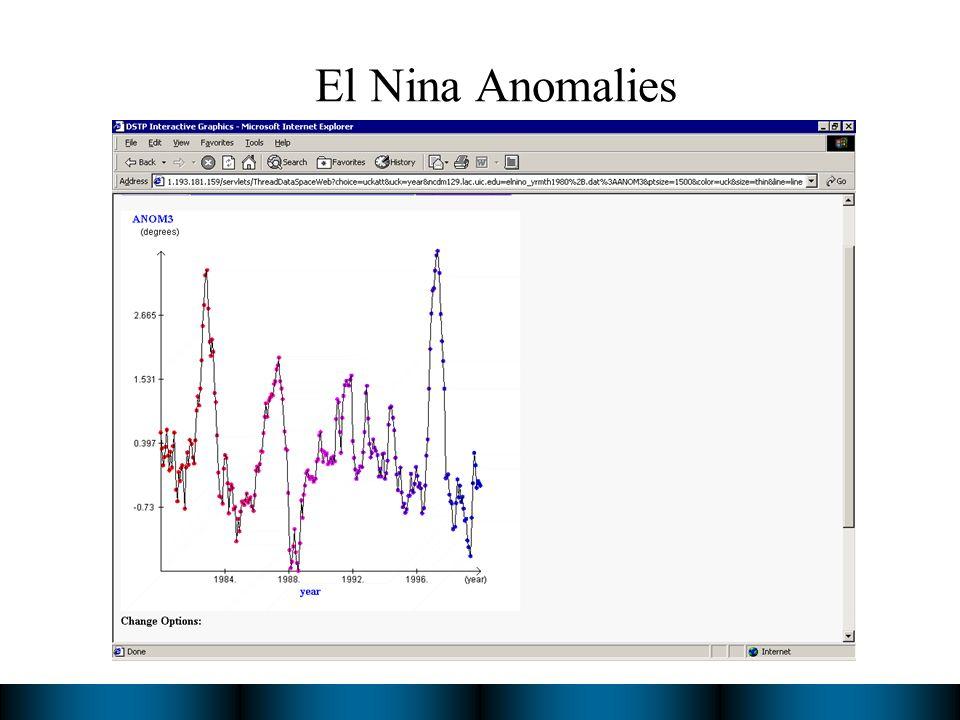 El Nina Anomalies