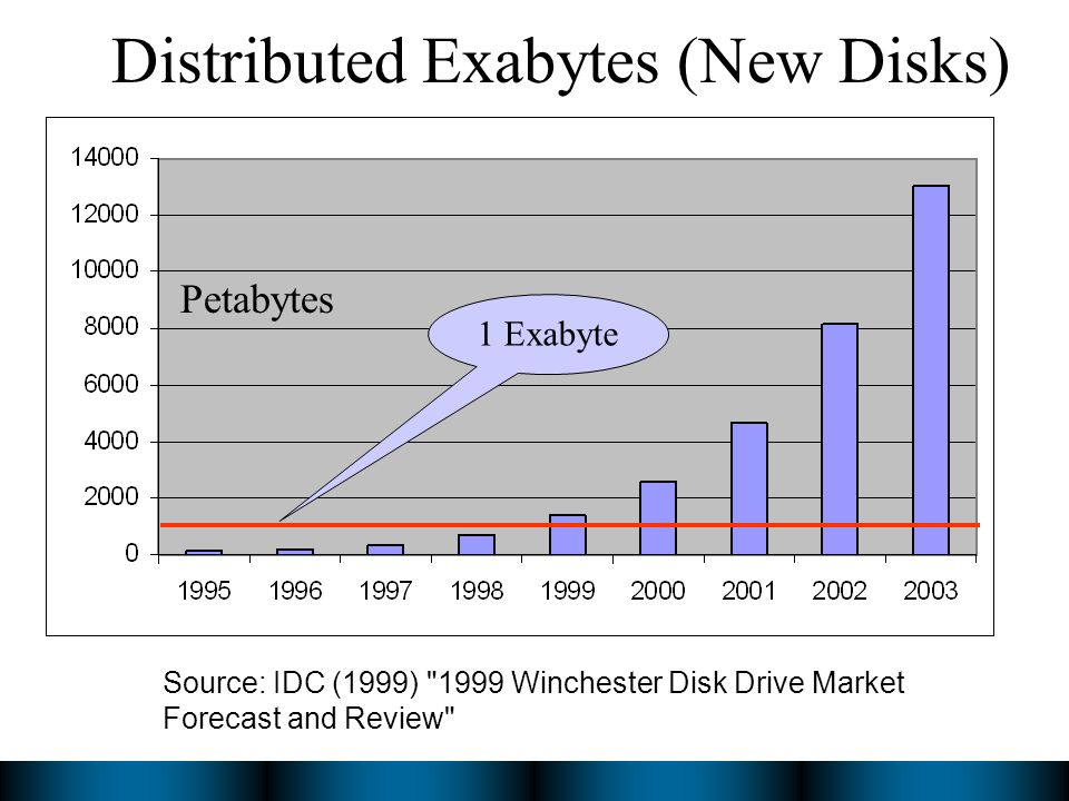Distributed Exabytes (New Disks) Source: IDC (1999) 1999 Winchester Disk Drive Market Forecast and Review Petabytes 1 Exabyte