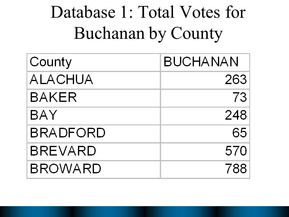 Database 1: Total Votes for Buchanan by County