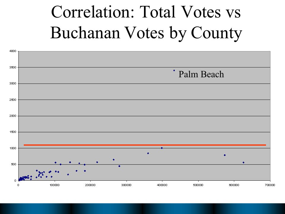 Correlation: Total Votes vs Buchanan Votes by County Palm Beach