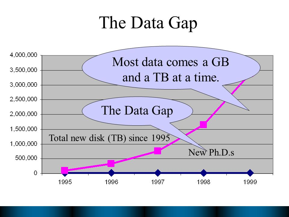 The Data Gap Total new disk (TB) since 1995 New Ph.D.s Most data comes a GB and a TB at a time.