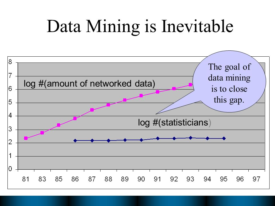 Data Mining is Inevitable log #(amount of networked data) log #(statisticians) The goal of data mining is to close this gap.
