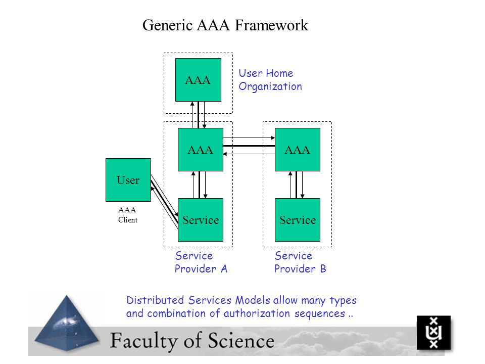 Generic AAA Framework Distributed Services Models allow many types and combination of authorization sequences.. Service AAA User AAA User Home Organiz