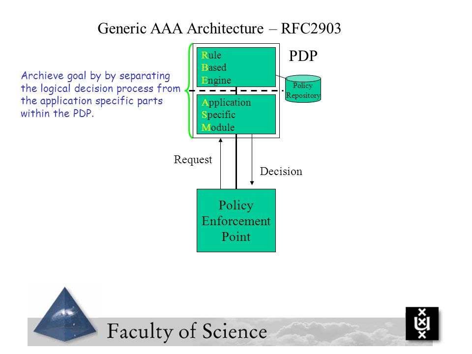 Generic AAA Architecture – RFC2903 Application Specific Module Policy Enforcement Point Archieve goal by by separating the logical decision process fr