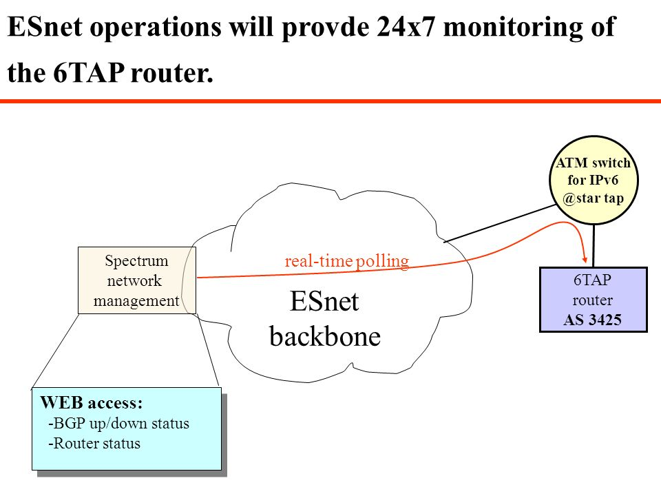 ESnet backbone ESnet operations will provde 24x7 monitoring of the 6TAP router. Spectrum network management 6TAP router AS 3425 ATM switch for IPv6 @s