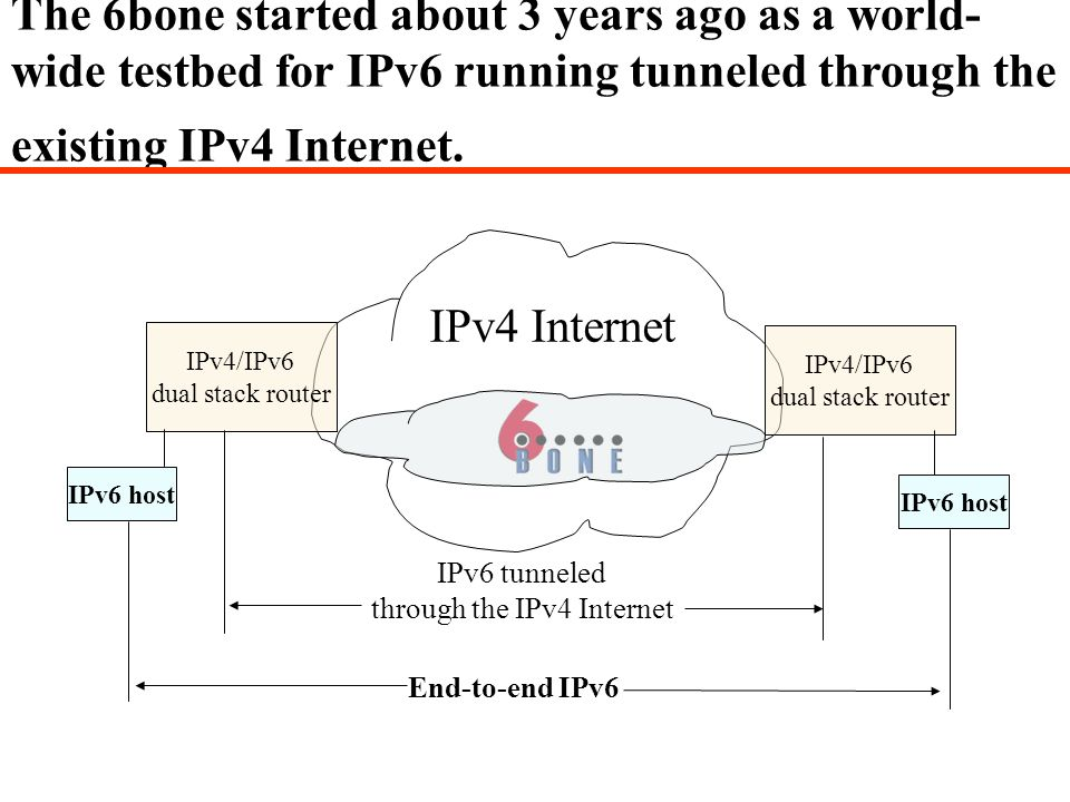 The 6bone started about 3 years ago as a world- wide testbed for IPv6 running tunneled through the existing IPv4 Internet. IPv4/IPv6 dual stack router