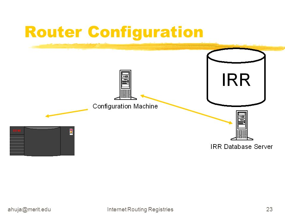 Routing Registries23 Router Configuration