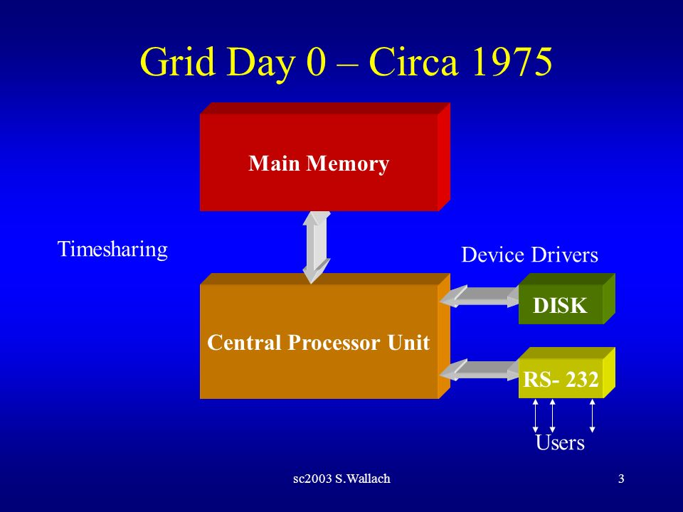 sc2003 S.Wallach4 Grid Day 1 – Circa 1982 Central Processor Unit Main Memory DISK Workstations Ethernet – Layer 2 (TCP/IP ) Network Stack
