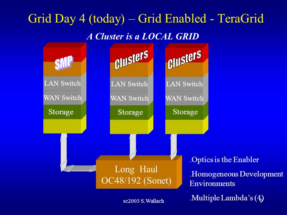 sc2003 S.Wallach9 Grid Day 4 (today) – Grid Enabled - TeraGrid Storage.Optics is the Enabler.Homogeneous Development Environments.Multiple Lambdas (4)