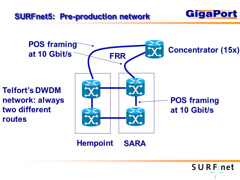 Hempoint SARA Concentrator (15x) FRR POS framing at 10 Gbit/s Telforts DWDM network: always two different routes SURFnet5: Pre-production network POS framing at 10 Gbit/s