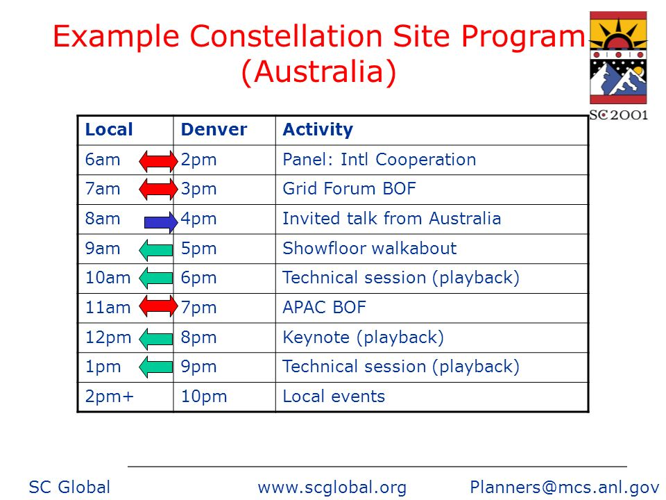 SC Global www.scglobal.org Planners@mcs.anl.gov LocalDenverActivity 6am2pmPanel: Intl Cooperation 7am3pmGrid Forum BOF 8am4pmInvited talk from Australia 9am5pmShowfloor walkabout 10am6pmTechnical session (playback) 11am7pmAPAC BOF 12pm8pmKeynote (playback) 1pm9pmTechnical session (playback) 2pm+10pmLocal events Example Constellation Site Program (Australia)