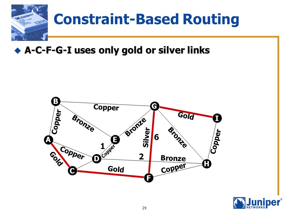 29 Constraint-Based Routing A-C-F-G-I uses only gold or silver links A-C-F-G-I uses only gold or silver links C D E F G H B A I Copper Bronze Gold Cop