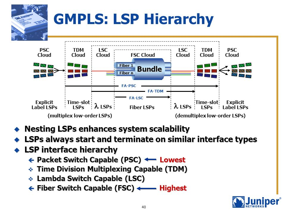 40 GMPLS: LSP Hierarchy Nesting LSPs enhances system scalability Nesting LSPs enhances system scalability LSPs always start and terminate on similar i