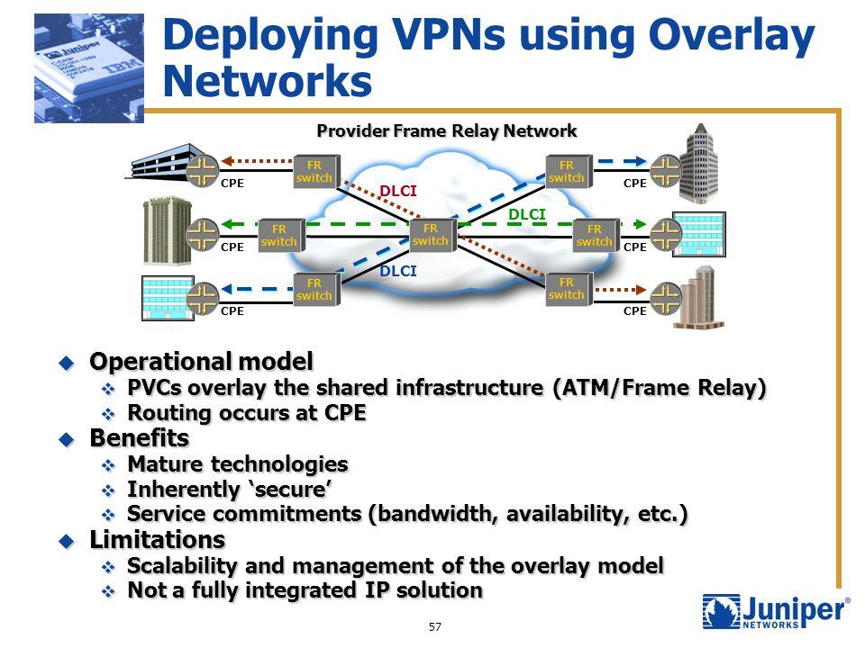 57 Deploying VPNs using Overlay Networks Provider Frame Relay Network CPE DLCI FR switch FR switch FR switch FR switch FR switch FR switch FR switch O