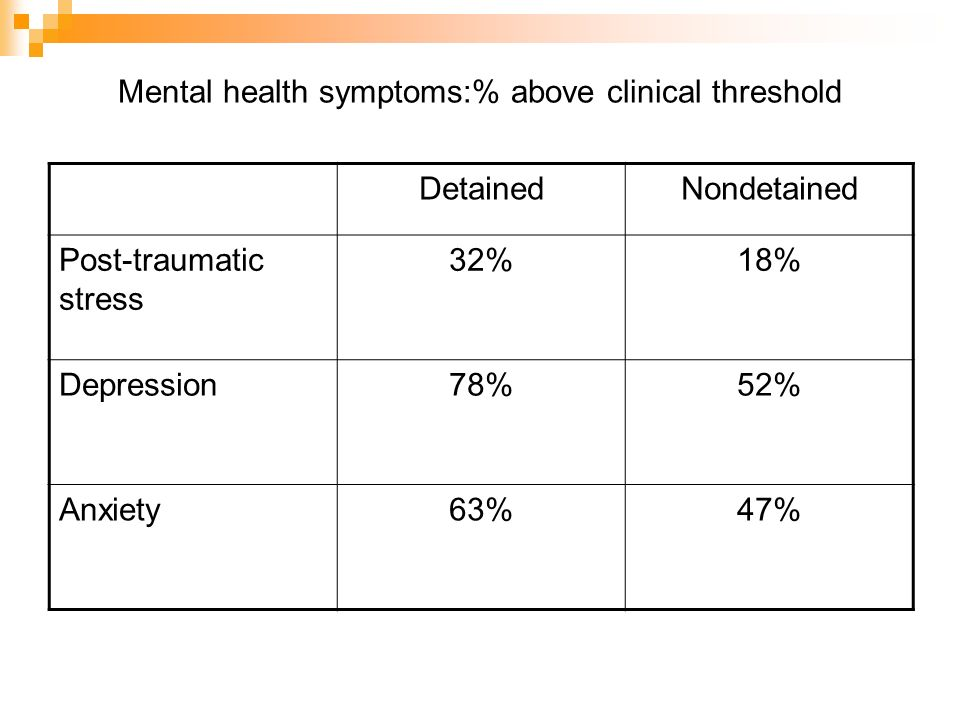 Mental health symptoms:% above clinical threshold DetainedNondetained Post-traumatic stress 32%18% Depression78%52% Anxiety63%47%