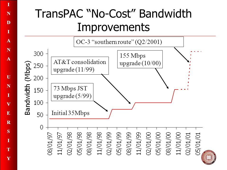 INDIANAUNIVERSITYINDIANAUNIVERSITY TransPAC No-Cost Bandwidth Improvements Initial 35Mbps 73 Mbps JST upgrade (5/99) AT&T consolidation upgrade (11/99) OC-3 southern route (Q2/2001) 155 Mbps upgrade (10/00)