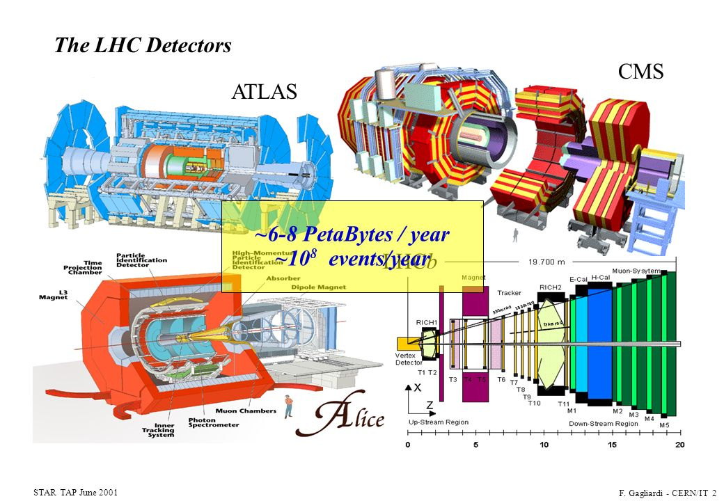 CERN STAR TAP June 2001 F. Gagliardi - CERN/IT 2 The LHC Detectors CMS ATLAS LHCb ~6-8 PetaBytes / year ~10 8 events/year