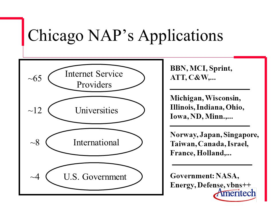 Chicago NAPs Applications Internet Service Providers Universities International U.S. Government ~65 ~12 ~8 ~4 BBN, MCI, Sprint, ATT, C&W,... Michigan,