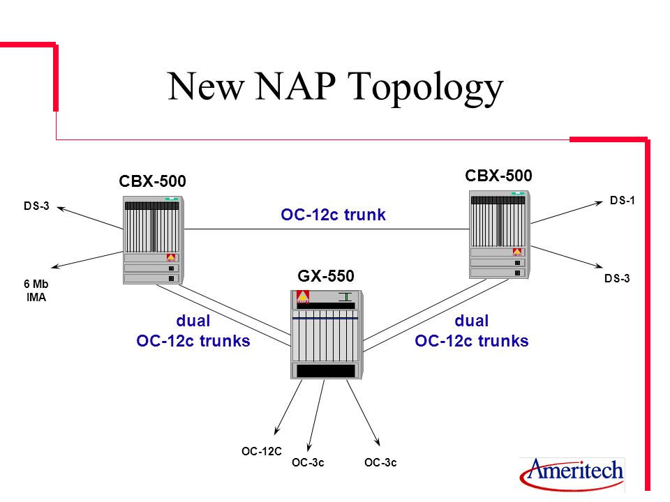 New NAP Topology 500 CBX-500 GX-550 OC-12c trunk dual OC-12c trunks dual OC-12c trunks DS-3 6 Mb IMA DS-1 OC-12C OC-3c