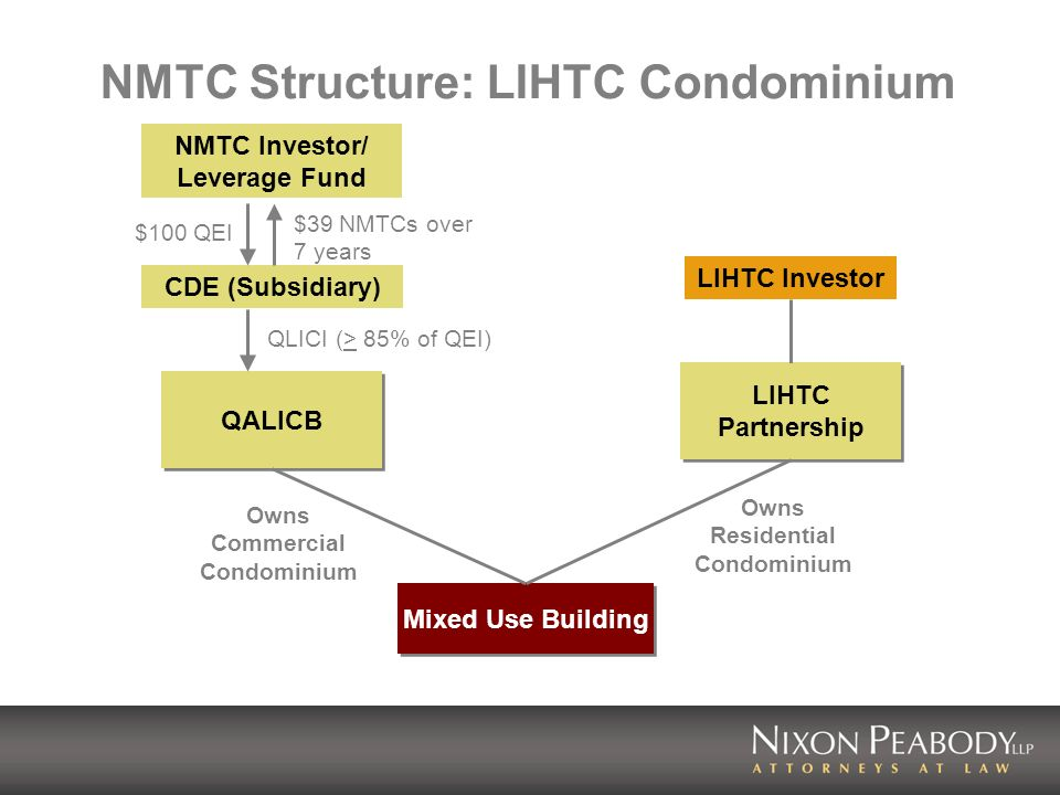 NMTC Structure: LIHTC Condominium NMTC Investor/ Leverage Fund LIHTC Investor QALICB LIHTC Partnership LIHTC Partnership Mixed Use Building Owns Residential Condominium Owns Commercial Condominium CDE (Subsidiary) $100 QEI $39 NMTCs over 7 years QLICI (> 85% of QEI)