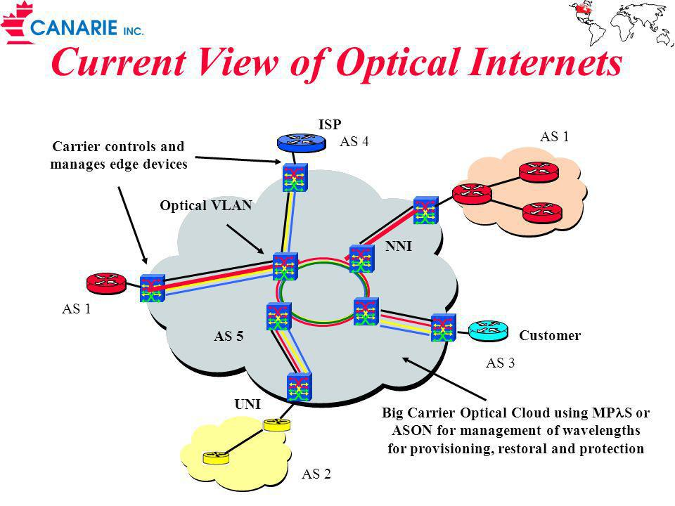 Current View of Optical Internets Big Carrier Optical Cloud using MP S or ASON for management of wavelengths for provisioning, restoral and protection Carrier controls and manages edge devices Optical VLAN Customer ISP AS 1 AS 2 AS 3 AS 1 AS 4 AS 5 UNI NNI