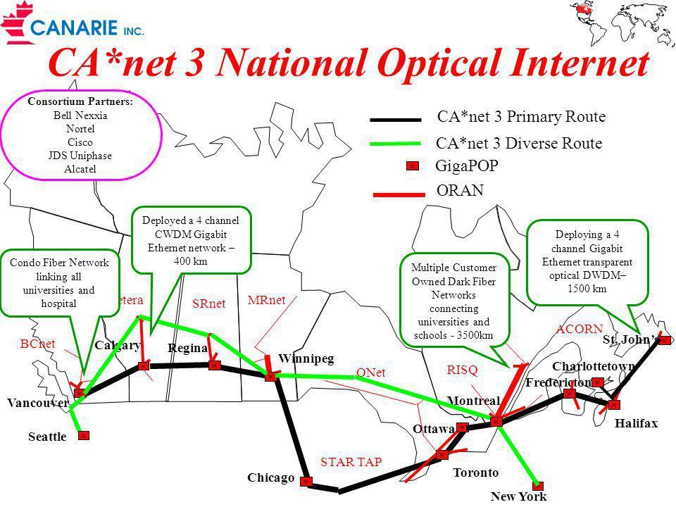 Customer Empowered Network Carrier Neutral IX City A City B City C Carrier Neutral IX Condo Dark Fiber Condo Wavelengths