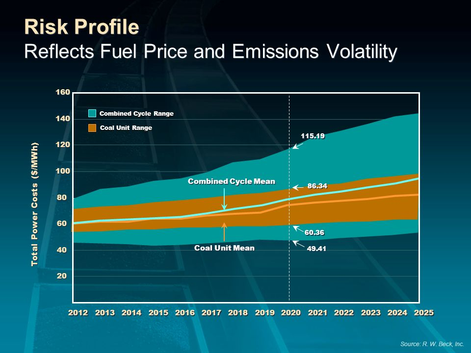 Risk Profile Reflects Fuel Price and Emissions Volatility 20 40 60 80 100 120 140 160 2012 2013 2014 2015 2016 2017 2018 2019 2020 2021 2022 2023 2024
