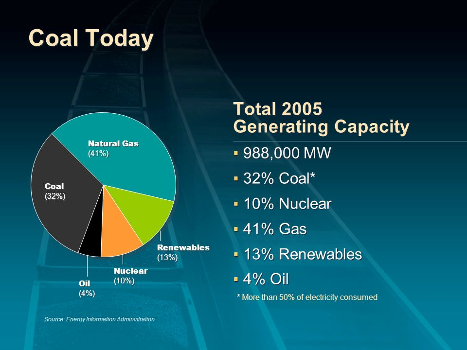The Aging Coal Fleet 0% 25% 50% 75% 100% >50 Years Old >40 Years Old >30 Years Old >20 Years Old >10 Years Old Source: Energy Information Administration 98% 88% 71% 52% 29%