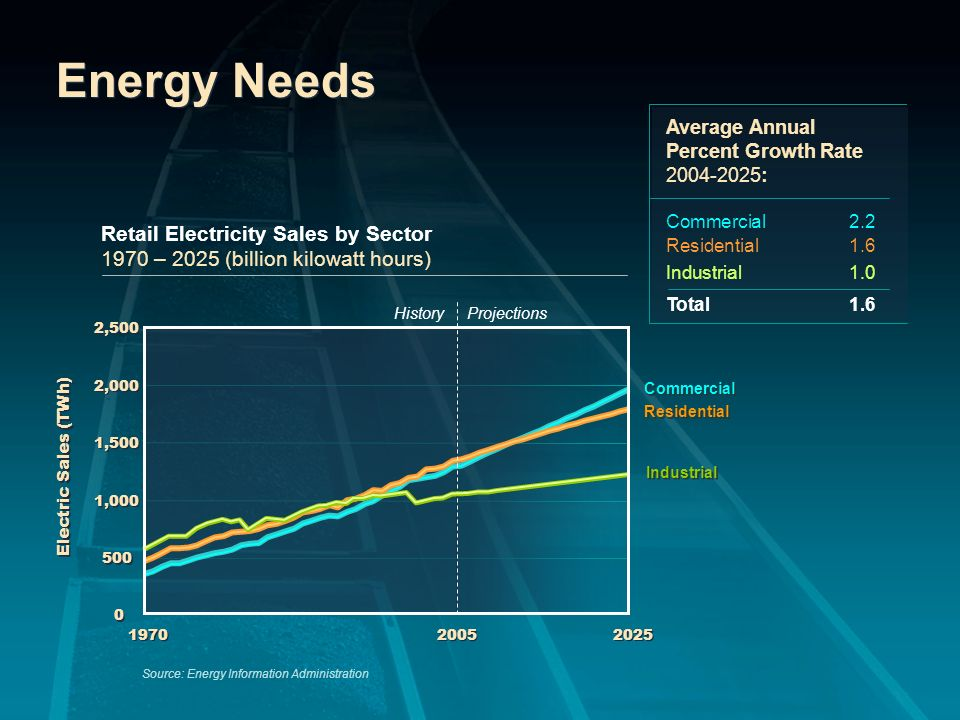 Coals Drivers High Natural Gas Costs Security Abundant Made in the USA 2005 EPACT High Natural Gas Costs Security Abundant Made in the USA 2005 EPACT Conclusion: Coal will remain 50% of the energy mix