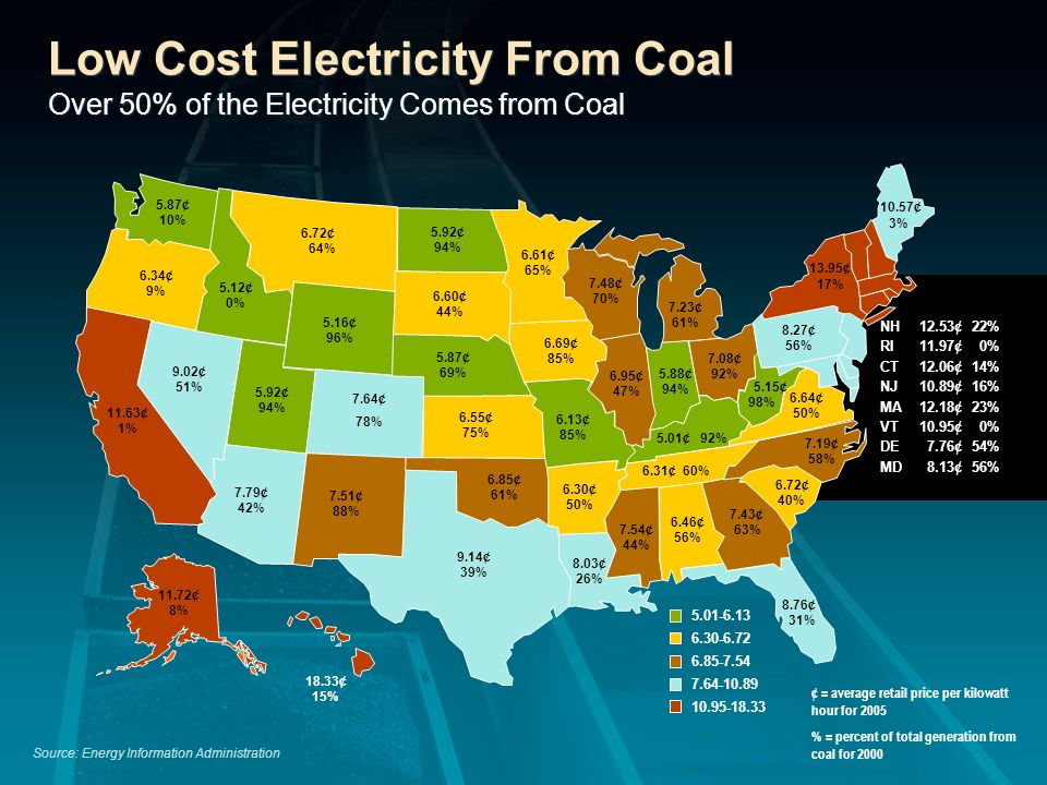Low Cost Electricity From Coal Over 50% of the Electricity Comes from Coal Source: Energy Information Administration NH12.53¢22% RI11.97¢ 0% CT12.06¢1