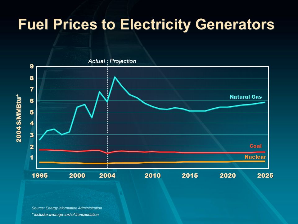 Fuel Prices to Electricity Generators Source: Energy Information Administration * Includes average cost of transportation 1 1 2 2 3 3 4 4 5 5 6 6 7 7