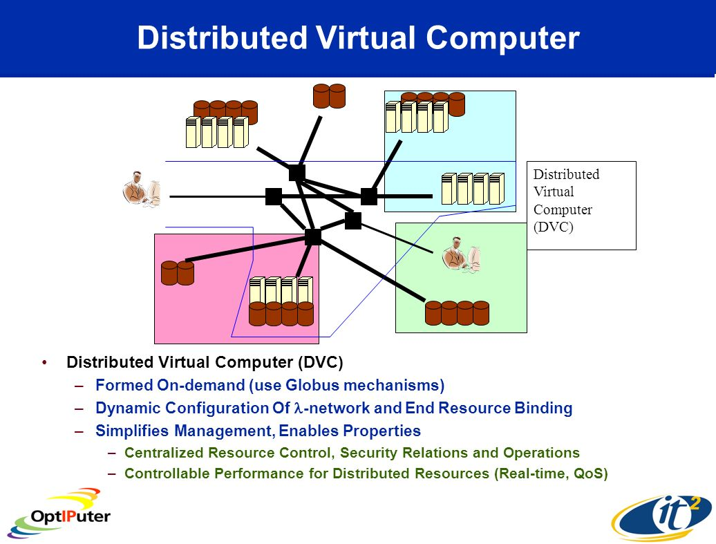 Distributed Virtual Computer Distributed Virtual Computer (DVC) –Formed On-demand (use Globus mechanisms) –Dynamic Configuration Of -network and End Resource Binding –Simplifies Management, Enables Properties –Centralized Resource Control, Security Relations and Operations –Controllable Performance for Distributed Resources (Real-time, QoS) Distributed Virtual Computer (DVC)