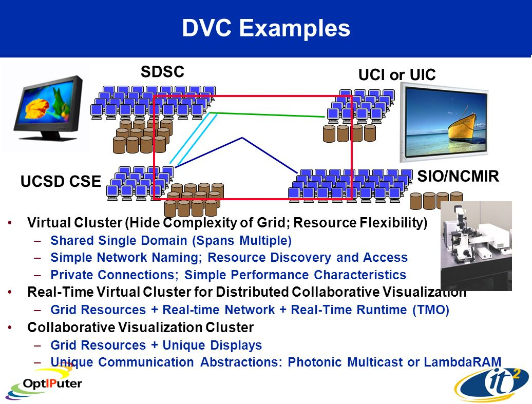 DVC Examples Virtual Cluster (Hide Complexity of Grid; Resource Flexibility) –Shared Single Domain (Spans Multiple) –Simple Network Naming; Resource Discovery and Access –Private Connections; Simple Performance Characteristics Real-Time Virtual Cluster for Distributed Collaborative Visualization –Grid Resources + Real-time Network + Real-Time Runtime (TMO) Collaborative Visualization Cluster –Grid Resources + Unique Displays –Unique Communication Abstractions: Photonic Multicast or LambdaRAM SIO/NCMIR UCI or UIC SDSC UCSD CSE