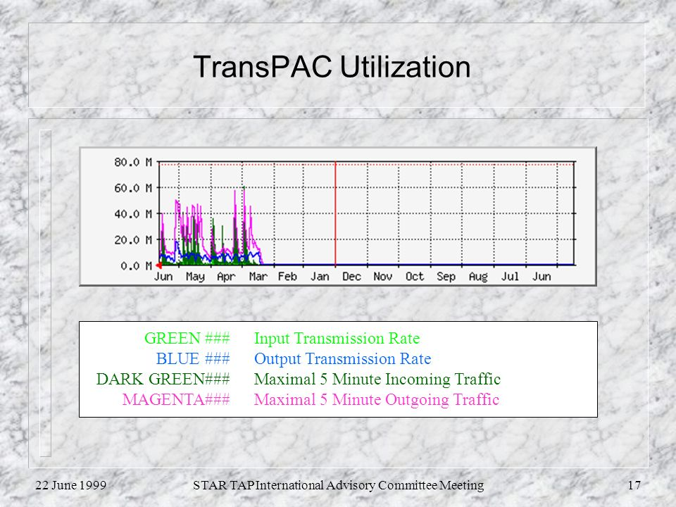 22 June 1999STAR TAP International Advisory Committee Meeting17 TransPAC Utilization GREEN ###Input Transmission Rate BLUE ###Output Transmission Rate DARK GREEN###Maximal 5 Minute Incoming Traffic MAGENTA###Maximal 5 Minute Outgoing Traffic
