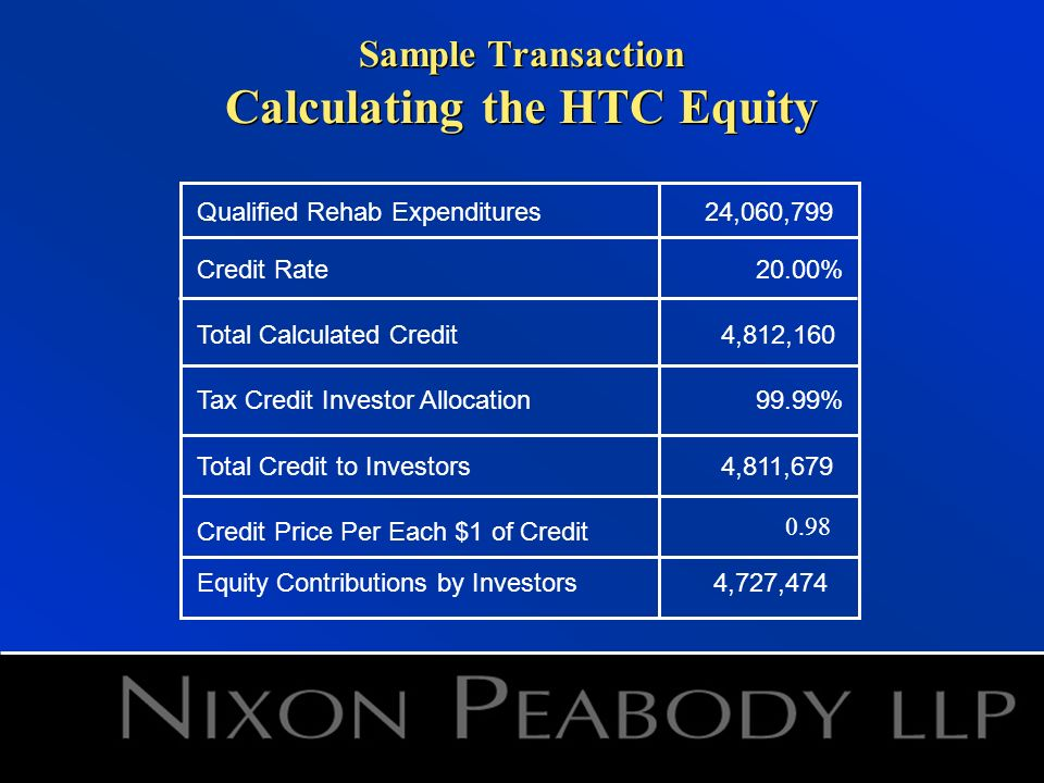 Sample Transaction Calculating the HTC Equity Qualified Rehab Expenditures24,060,799 Credit Rate20.00% Total Calculated Credit4,812,160 Tax Credit Investor Allocation99.99% Total Credit to Investors4,811,679 Credit Price Per Each $1 of Credit Equity Contributions by Investors4,727,