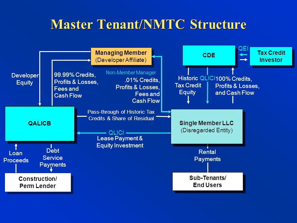 Master Tenant/NMTC Structure Sub-Tenants/ End Users Rental Payments Tax Credit Investor LLC Construction/ Perm Lender Managing Member (Developer Affiliate) Managing Member (Developer Affiliate) 100% Credits, Profits & Losses, and Cash Flow Loan Proceeds Debt Service Payments.01% Credits, Profits & Losses, Fees and Cash Flow Developer Equity Historic Tax Credit Equity Master Tenant, LLC (Master Tenant) Master Tenant, LLC (Master Tenant) Landlord, LLC (Property Owner/Lessor) Landlord, LLC (Property Owner/Lessor) 99.99% Credits, Profits & Losses, Fees and Cash Flow Pass-through of Historic Tax Credits & Share of Residual Lease Payment & Equity Investment Tax Credit Investor CDE QLICI Single Member LLC (Disregarded Entity) Single Member LLC (Disregarded Entity) Non-Member Manager QALICB QLICI Tax Credit Investor QEI