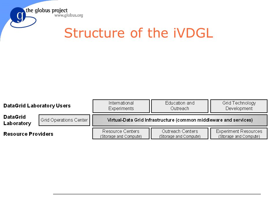 Structure of the iVDGL