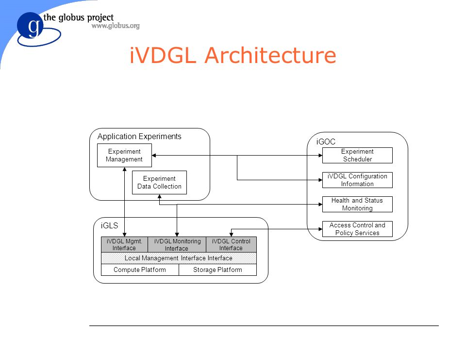 Compute PlatformStorage Platform iVDGL Monitoring Interface iVDGL Mgmt.