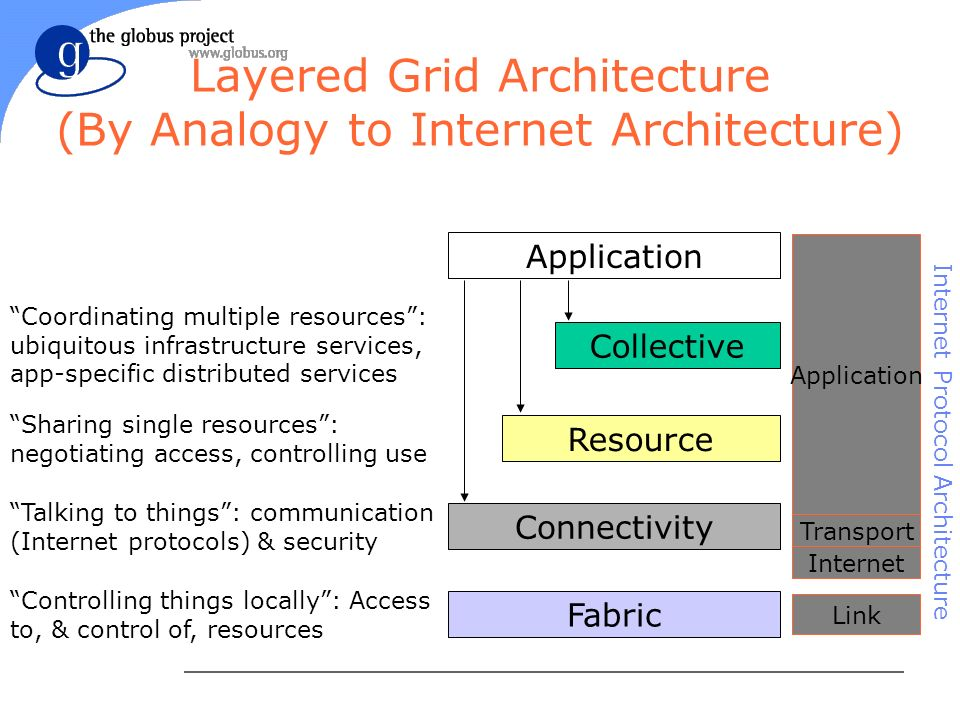 Layered Grid Architecture (By Analogy to Internet Architecture) Application Fabric Controlling things locally: Access to, & control of, resources Connectivity Talking to things: communication (Internet protocols) & security Resource Sharing single resources: negotiating access, controlling use Collective Coordinating multiple resources: ubiquitous infrastructure services, app-specific distributed services Internet Transport Application Link Internet Protocol Architecture